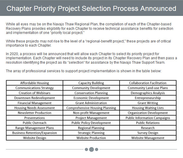 Chapter Priority Project Selection Process Announced