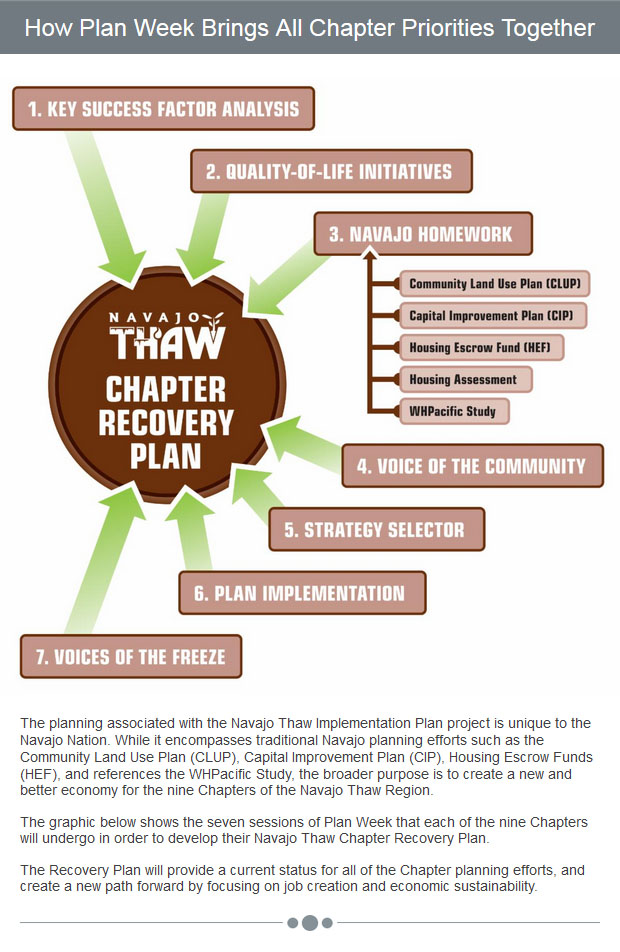 How Plan Week Brings All Chapter Priorities Together