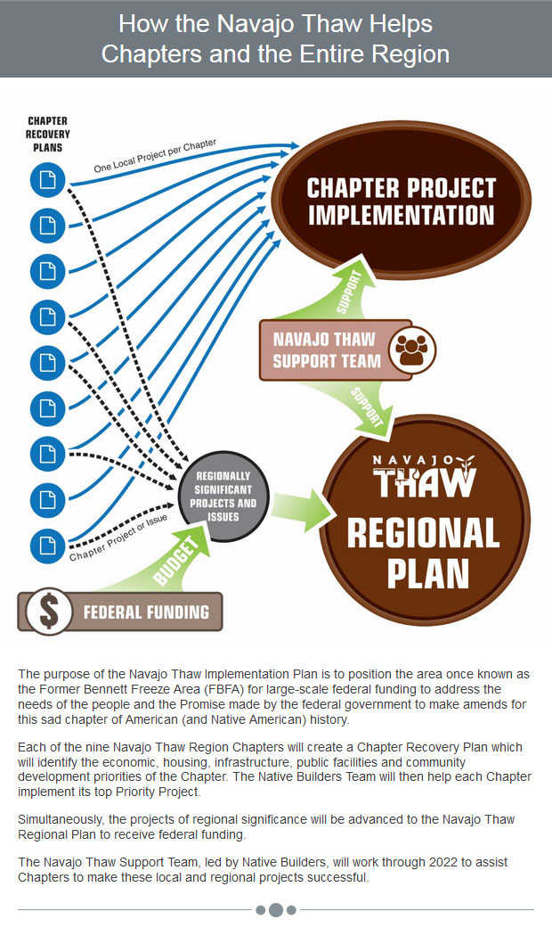 How the Navajo Thaw Helps Chapters and the Entire Region