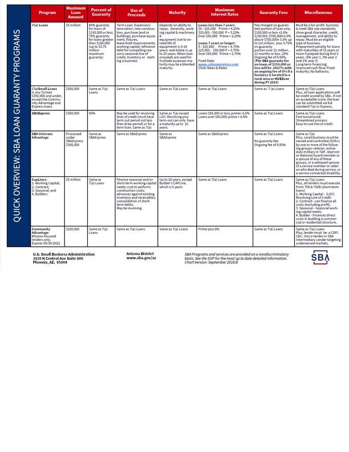 Arizona-SBA-Loan-Types