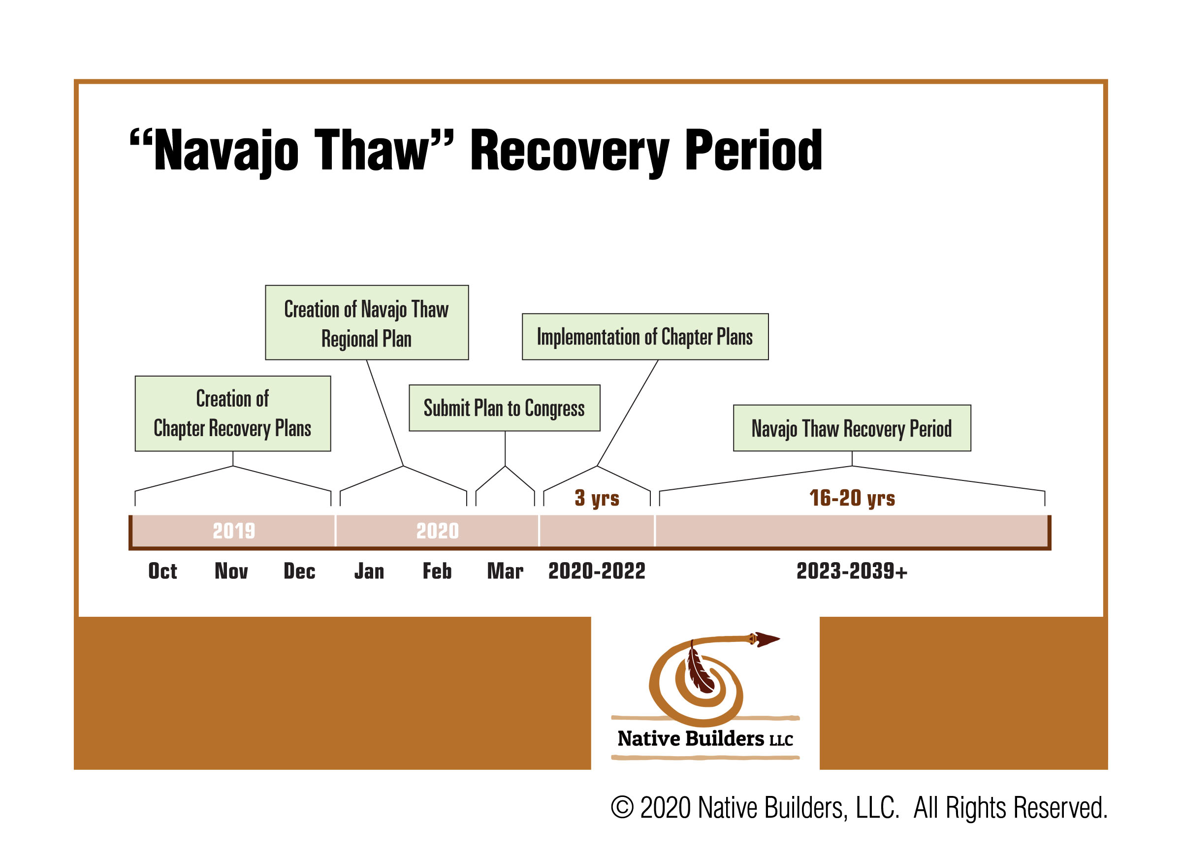 Navajo Thaw Timeline - Complete